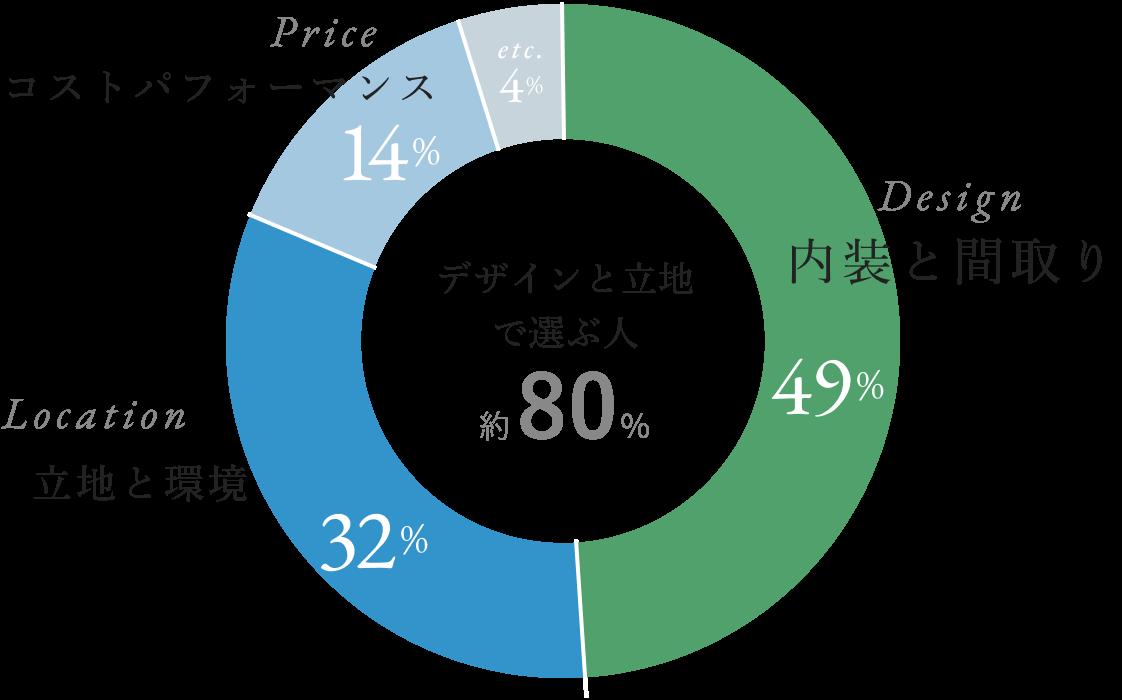 デザイン49%,立地32%